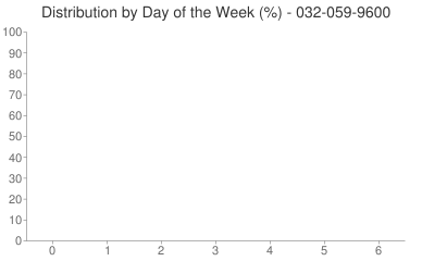 Distribution By Day 032-059-9600